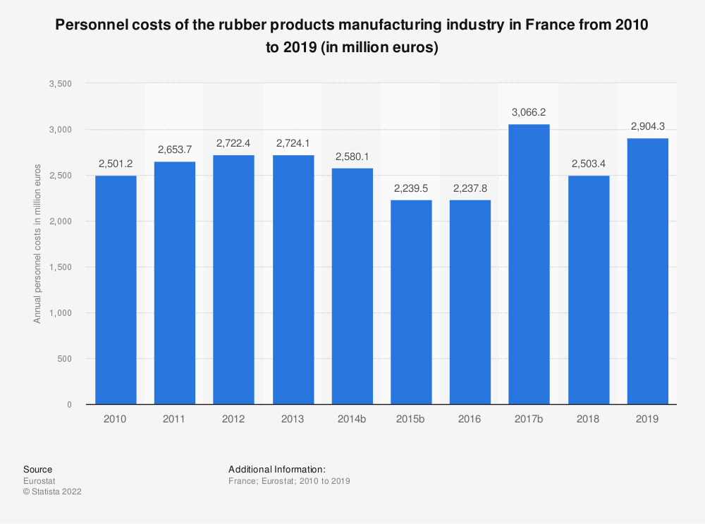 Statistic: Personnel costs of the rubber products manufacturing industry in France from 2009 to 2015 (in million euros) | Statista