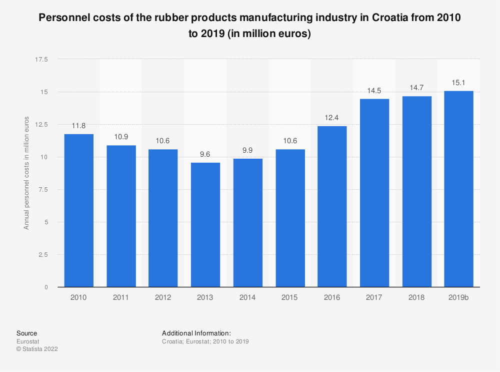 Statistic: Personnel costs of the rubber products manufacturing industry in Croatia from 2008 to 2015 (in million euros) | Statista