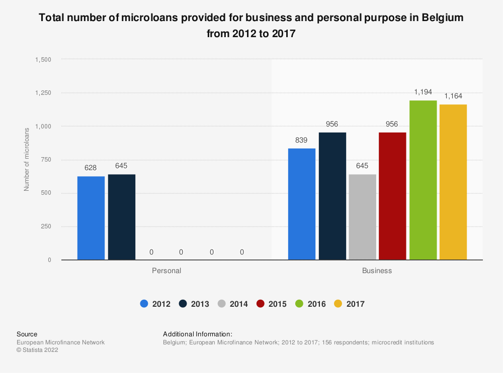 Statistic: Total number of microloans provided for business and personal purpose in Belgium from 2012 to 2017 | Statista
