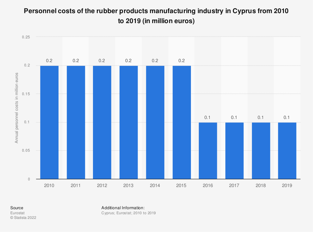 Statistic: Personnel costs of the rubber products manufacturing industry in Cyprus from 2008 to 2015 (in million euros)   Statista