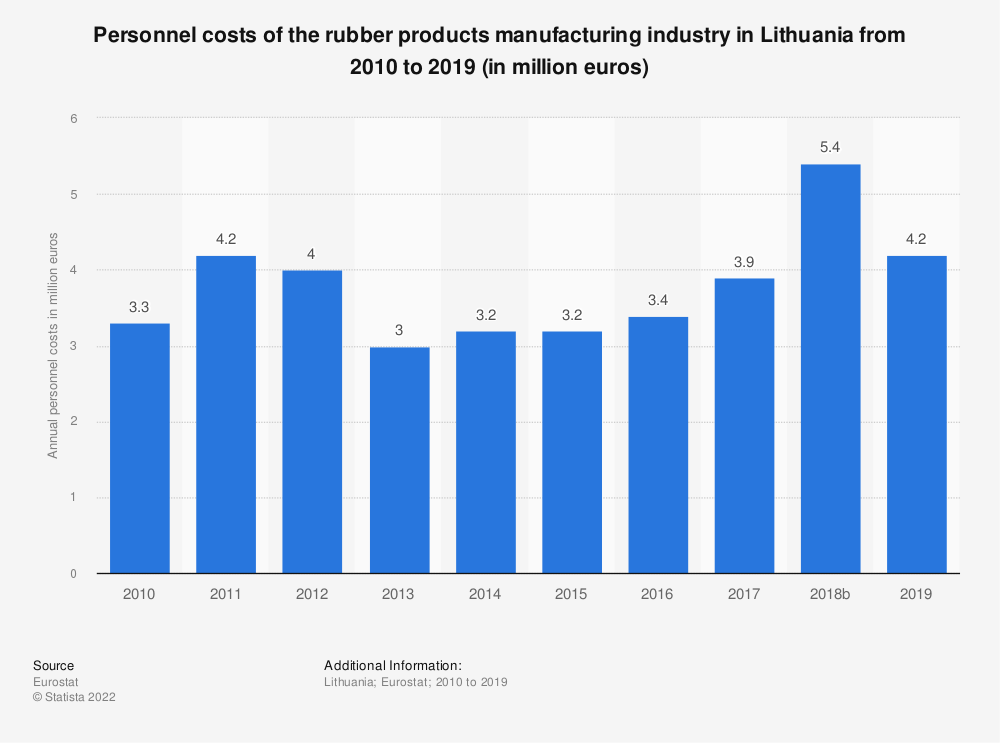 Statistic: Personnel costs of the rubber products manufacturing industry in Lithuania from 2008 to 2015 (in million euros) | Statista