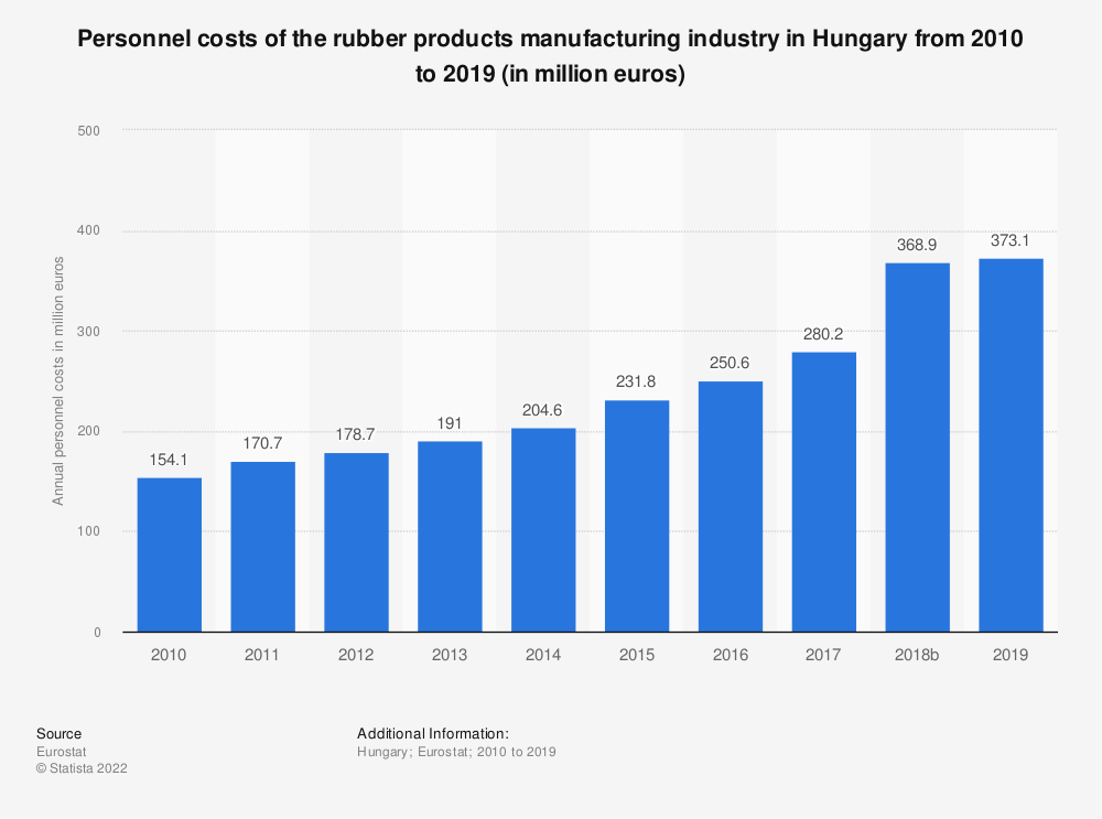 Statistic: Personnel costs of the rubber products manufacturing industry in Hungary from 2008 to 2015 (in million euros) | Statista