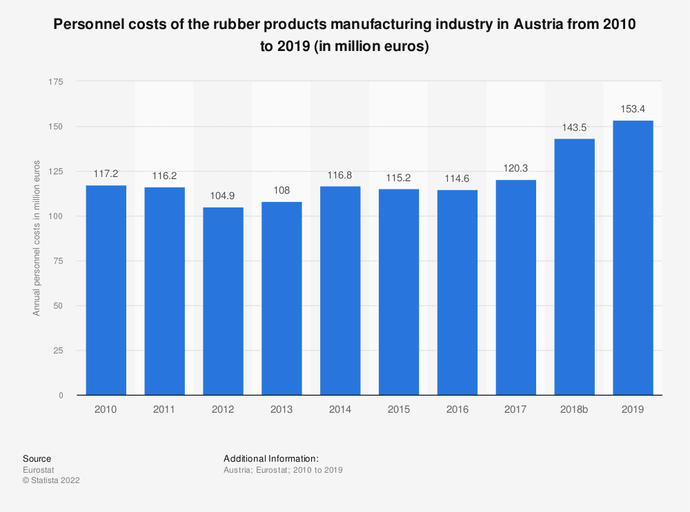 Statistic: Personnel costs of the rubber products manufacturing industry in Austria from 2008 to 2015 (in million euros) | Statista