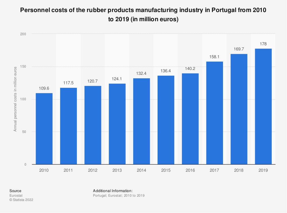 Statistic: Personnel costs of the rubber products manufacturing industry in Portugal from 2008 to 2015 (in million euros) | Statista