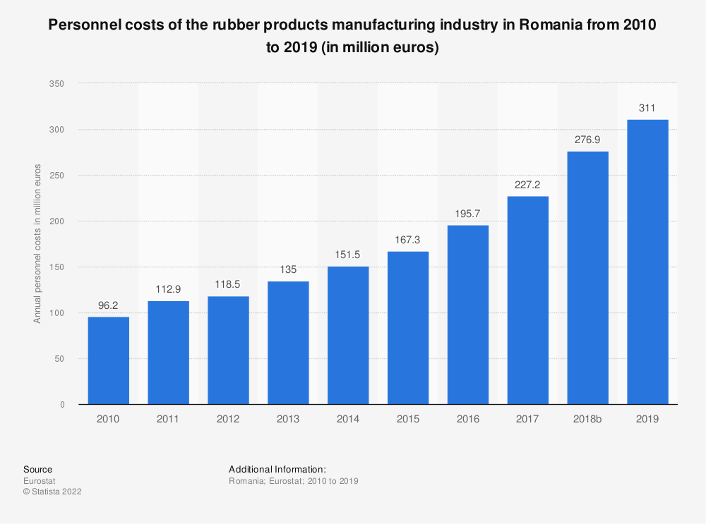 Statistic: Personnel costs of the rubber products manufacturing industry in Romania from 2008 to 2015 (in million euros) | Statista