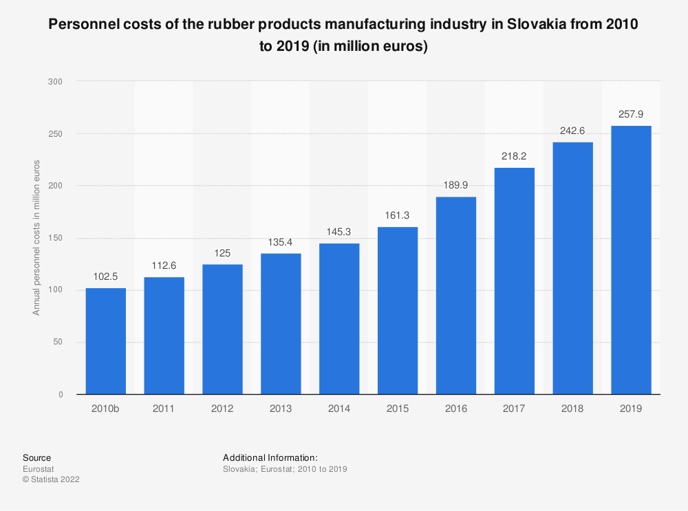 Statistic: Personnel costs of the rubber products manufacturing industry in Slovakia from 2008 to 2015 (in million euros) | Statista