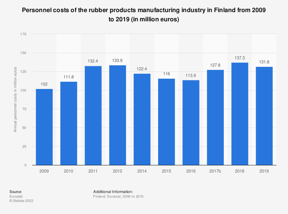 Statistic: Personnel costs of the rubber products manufacturing industry in Finland from 2008 to 2015 (in million euros) | Statista