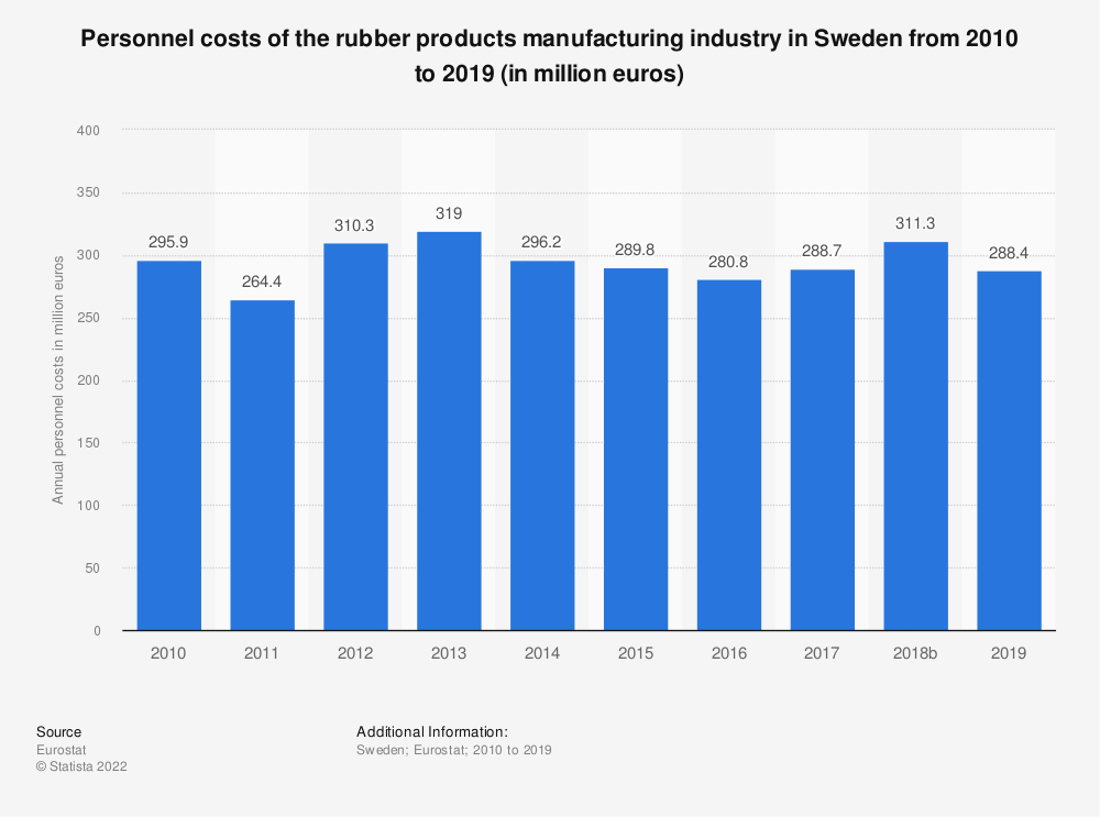 Statistic: Personnel costs of the rubber products manufacturing industry in Sweden from 2008 to 2015 (in million euros) | Statista