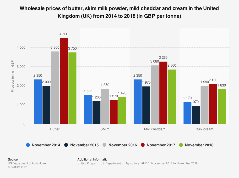 Statistic: Wholesale prices of butter, skim milk powder, mild cheddar and cream in the United Kingdom (UK) from 2014 to 2018 (in GBP per tonne) | Statista