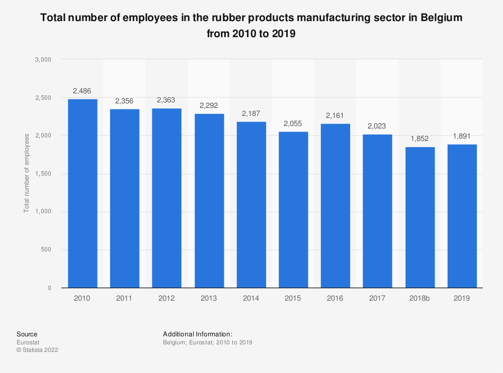 Statistic: Total number of employees in the rubber products manufacturing sector in Belgium from 2008 to 2016 | Statista