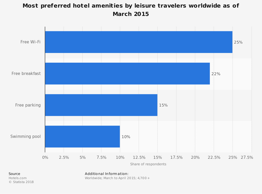 Statistic: Most preferred hotel amenities by leisure travelers worldwide as of March 2015 | Statista