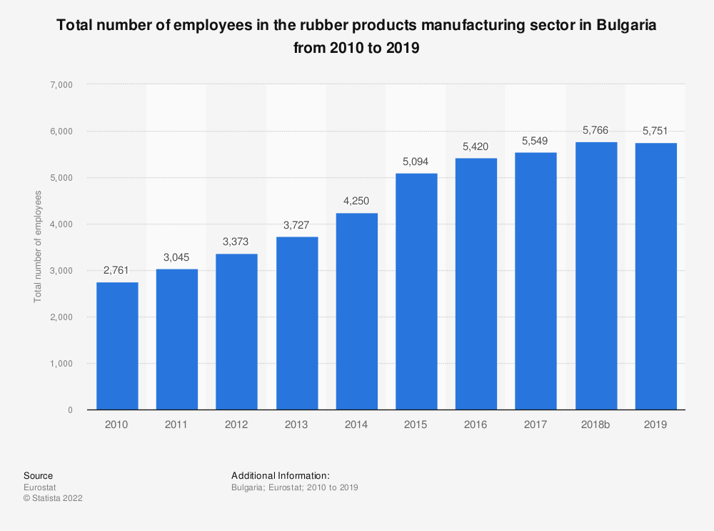 Statistic: Total number of employees in the rubber products manufacturing sector in Bulgaria from 2008 to 2016 | Statista