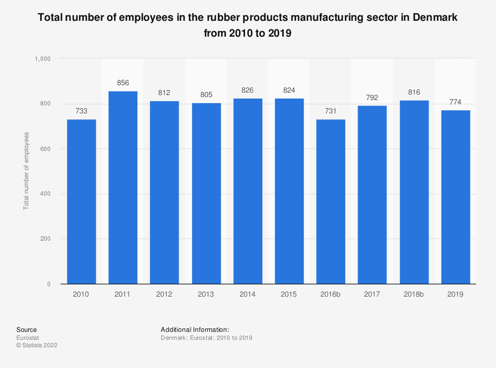 Statistic: Total number of employees in the rubber products manufacturing sector in Denmark from 2008 to 2016 | Statista