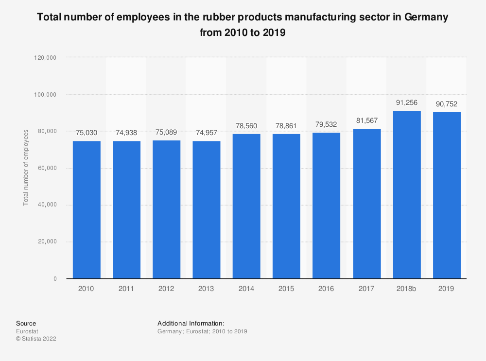 Statistic: Total number of employees in the rubber products manufacturing sector in Germany from 2008 to 2016 | Statista