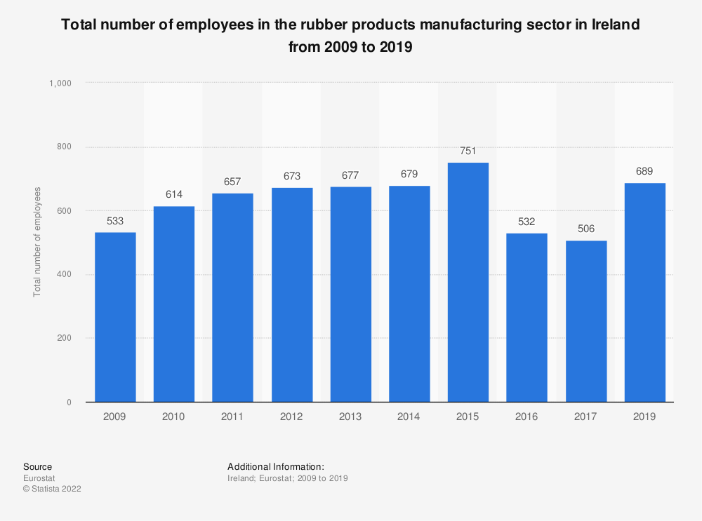 Statistic: Total number of employees in the rubber products manufacturing sector in Ireland from 2008 to 2016 | Statista