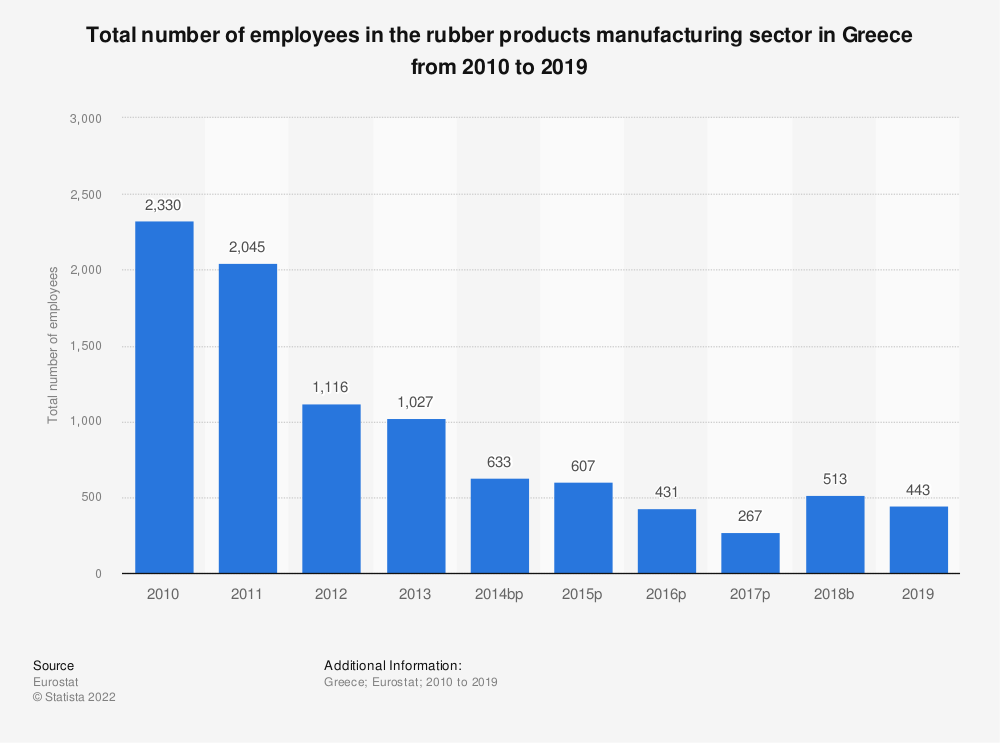 Statistic: Total number of employees in the rubber products manufacturing sector in Greece from 2008 to 2016 | Statista