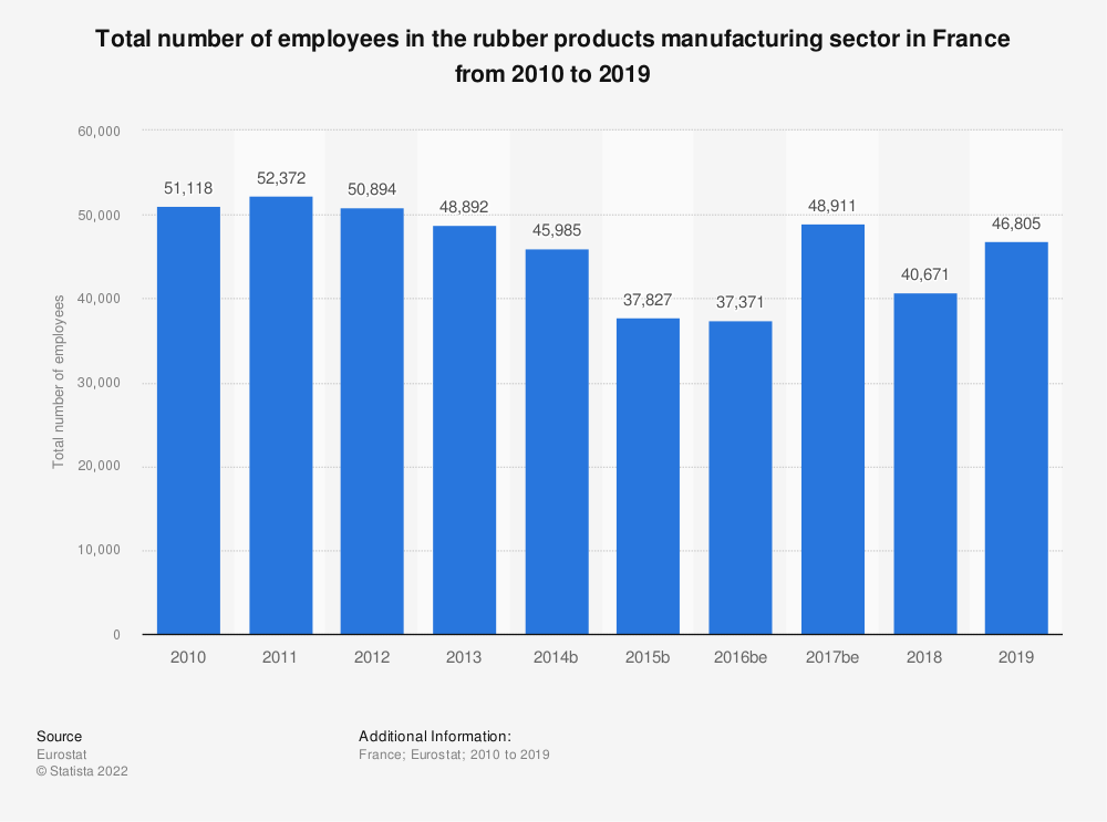 Statistic: Total number of employees in the rubber products manufacturing sector in France from 2008 to 2016 | Statista
