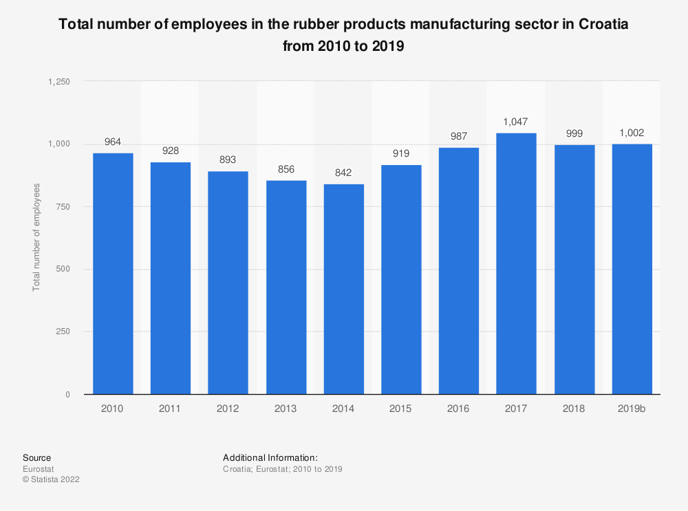 Statistic: Total number of employees in the rubber products manufacturing sector in Croatia from 2008 to 2016 | Statista