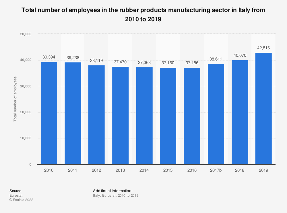 Statistic: Total number of employees in the rubber products manufacturing sector in Italy from 2008 to 2016 | Statista