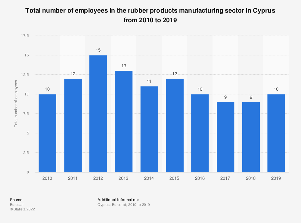 Statistic: Total number of employees in the rubber products manufacturing sector in Cyprus from 2008 to 2016 | Statista