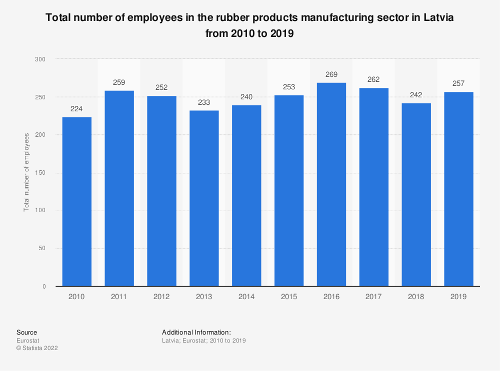 Statistic: Total number of employees in the rubber products manufacturing sector in Latvia from 2008 to 2016 | Statista