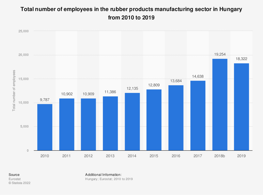 Statistic: Total number of employees in the rubber products manufacturing sector in Hungary from 2008 to 2016 | Statista