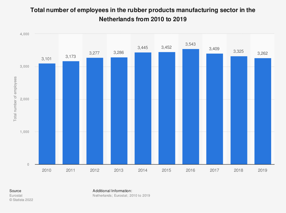 Statistic: Total number of employees in the rubber products manufacturing sector in the Netherlands from 2008 to 2016   Statista