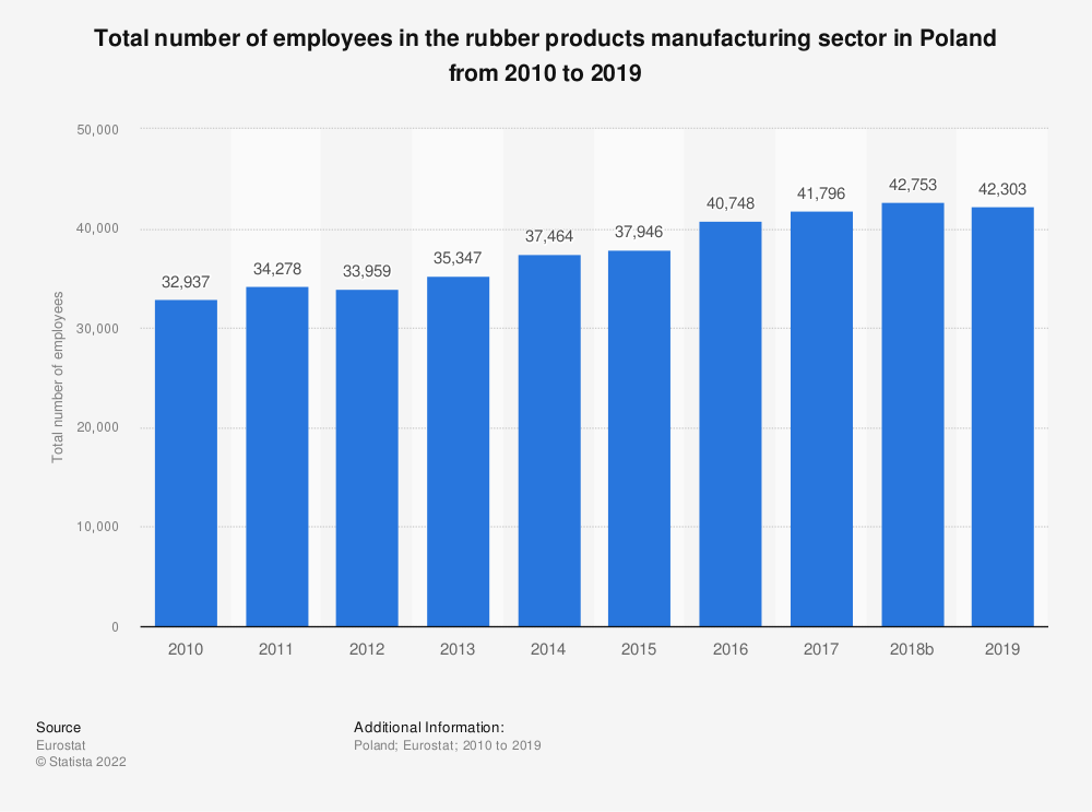 Statistic: Total number of employees in the rubber products manufacturing sector in Poland from 2008 to 2016 | Statista