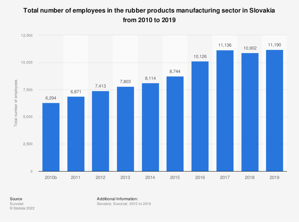 Statistic: Total number of employees in the rubber products manufacturing sector in Slovakia from 2008 to 2016 | Statista