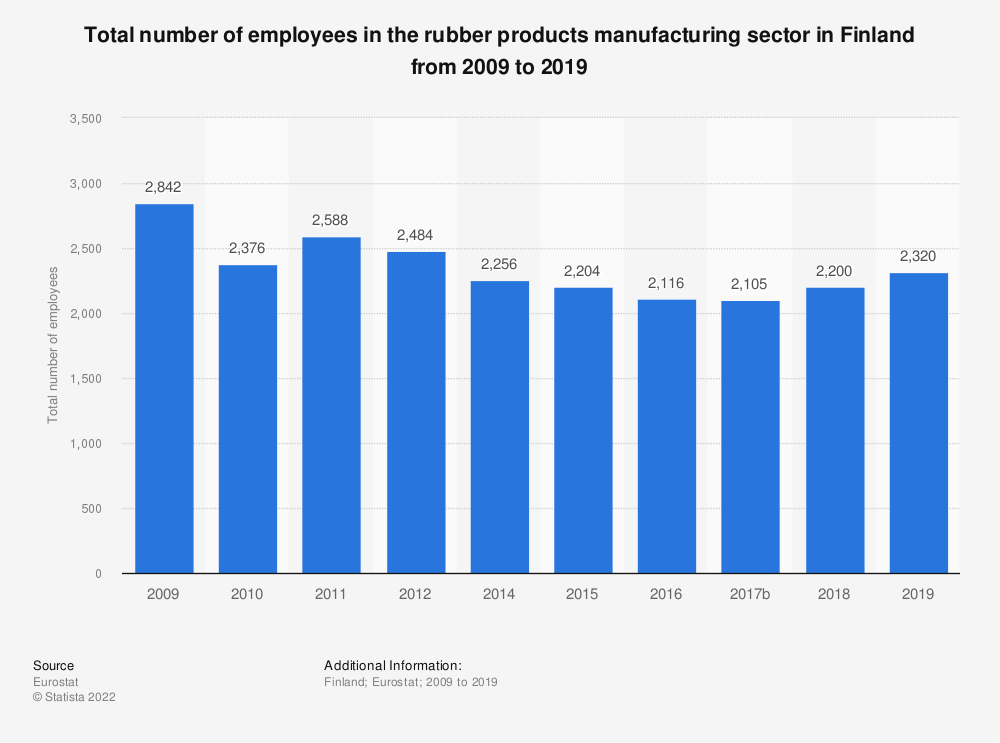 Statistic: Total number of employees in the rubber products manufacturing sector in Finland from 2008 to 2016 | Statista
