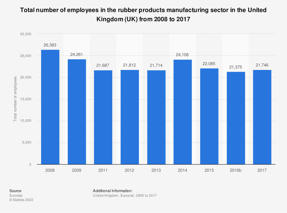 Statistic: Total number of employees in the rubber products manufacturing sector in the United Kingdom (UK) from 2008 to 2016 | Statista