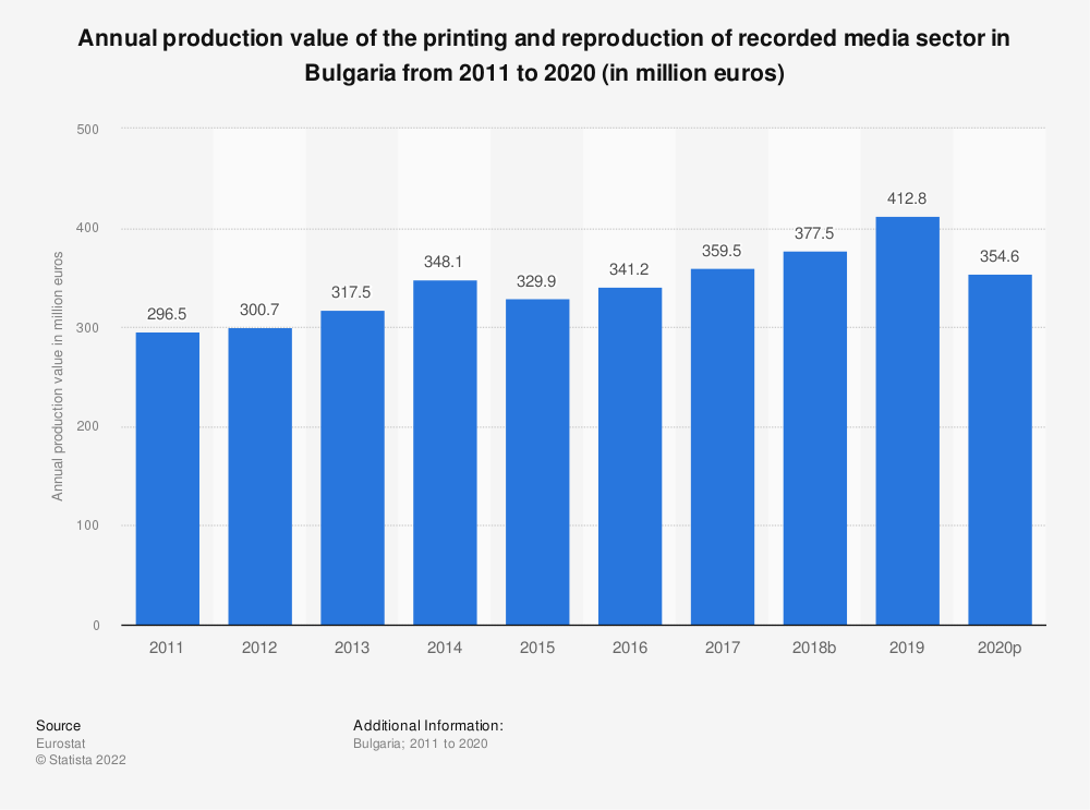 Statistic: Annual production value of the printing and reproduction of recorded media sector in Bulgaria from 2008 to 2015 (in million euros) | Statista
