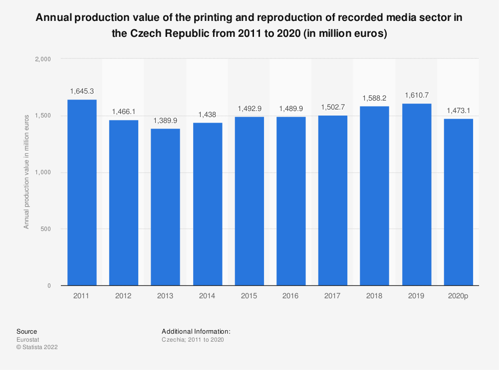 Statistic: Annual production value of the printing and reproduction of recorded media sector in the Czech Republic from 2008 to 2017 (in million euros) | Statista