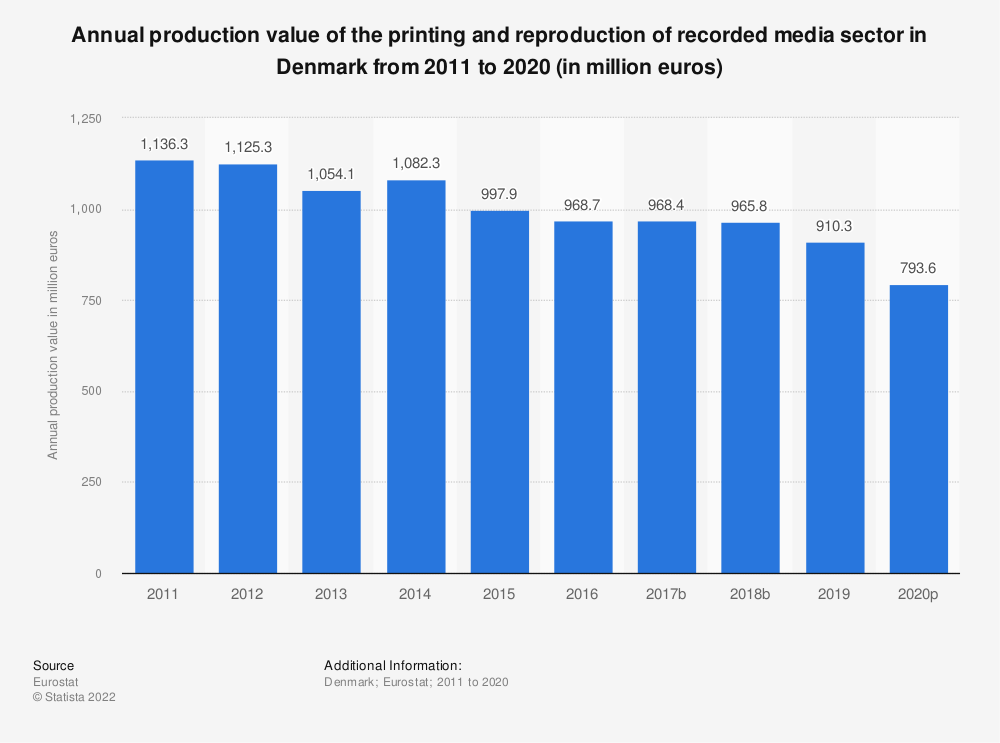 Statistic: Annual production value of the printing and reproduction of recorded media sector in Denmark from 2008 to 2017 (in million euros) | Statista