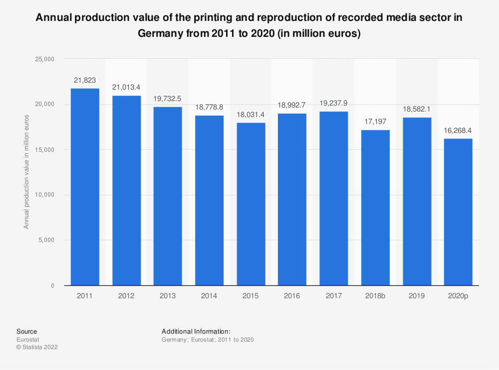 Statistic: Annual production value of the printing and reproduction of recorded media sector in Germany from 2008 to 2015 (in million euros) | Statista