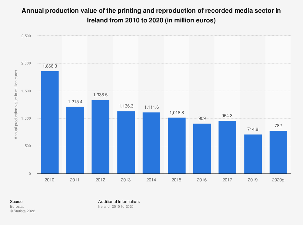 Statistic: Annual production value of the printing and reproduction of recorded media sector in Ireland from 2008 to 2014 (in million euros) | Statista