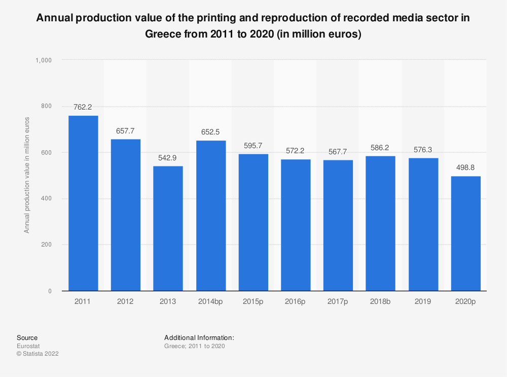 Statistic: Annual production value of the printing and reproduction of recorded media sector in Greece from 2008 to 2014 (in million euros) | Statista