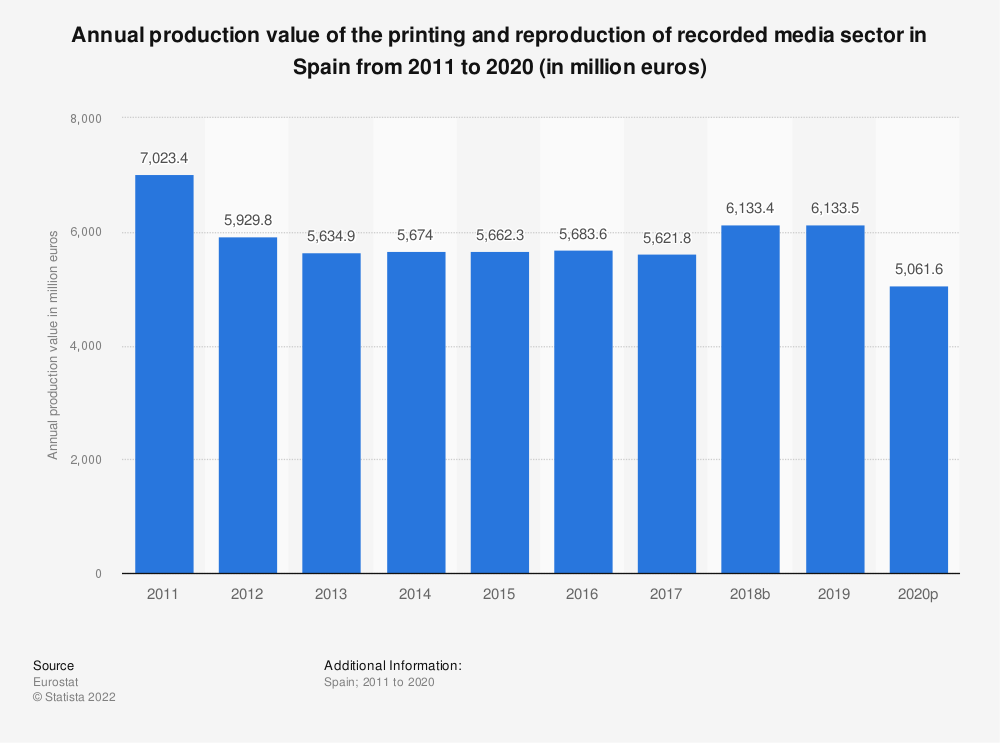 Statistic: Annual production value of the printing and reproduction of recorded media sector in Spain from 2008 to 2014 (in million euros) | Statista