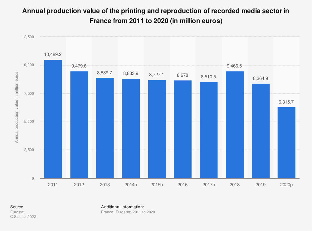 Statistic: Annual production value of the printing and reproduction of recorded media sector in France from 2008 to 2014 (in million euros) | Statista