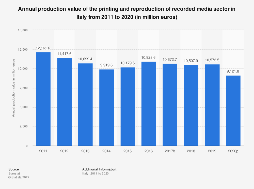 Statistic: Annual production value of the printing and reproduction of recorded media sector in Italy from 2008 to 2017 (in million euros)   Statista