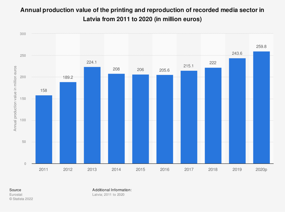 Statistic: Annual production value of the printing and reproduction of recorded media sector in Latvia from 2008 to 2014 (in million euros) | Statista