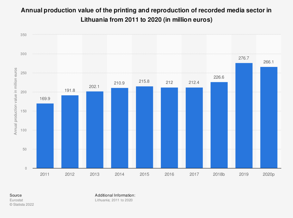 Statistic: Annual production value of the printing and reproduction of recorded media sector in Lithuania from 2008 to 2014 (in million euros) | Statista