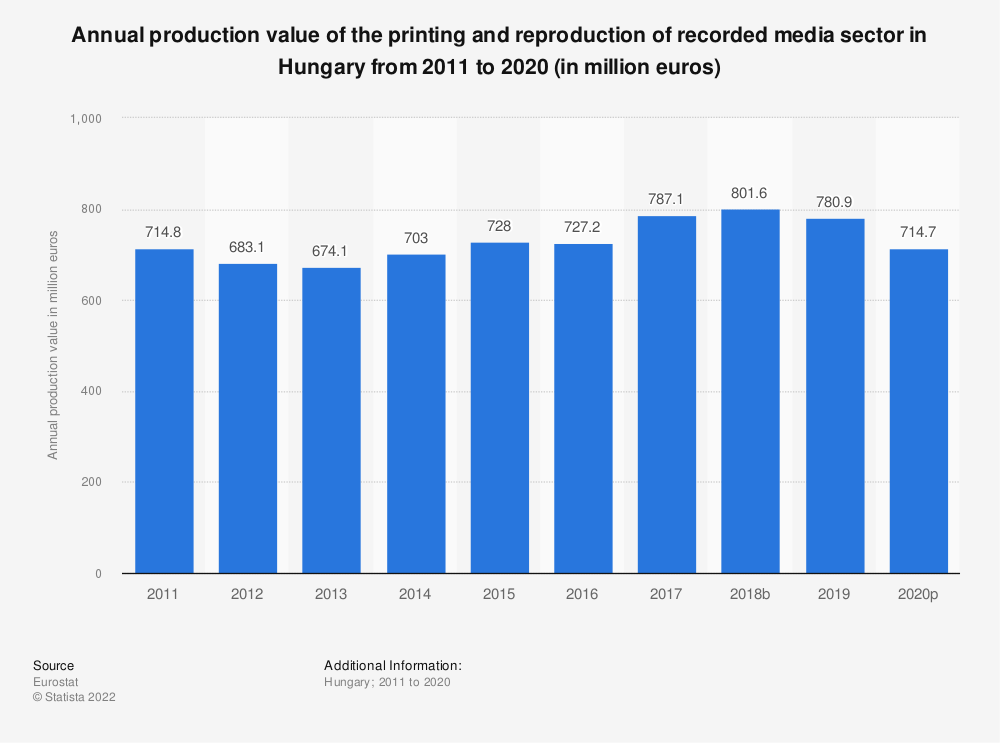 Statistic: Annual production value of the printing and reproduction of recorded media sector in Hungary from 2008 to 2014 (in million euros) | Statista