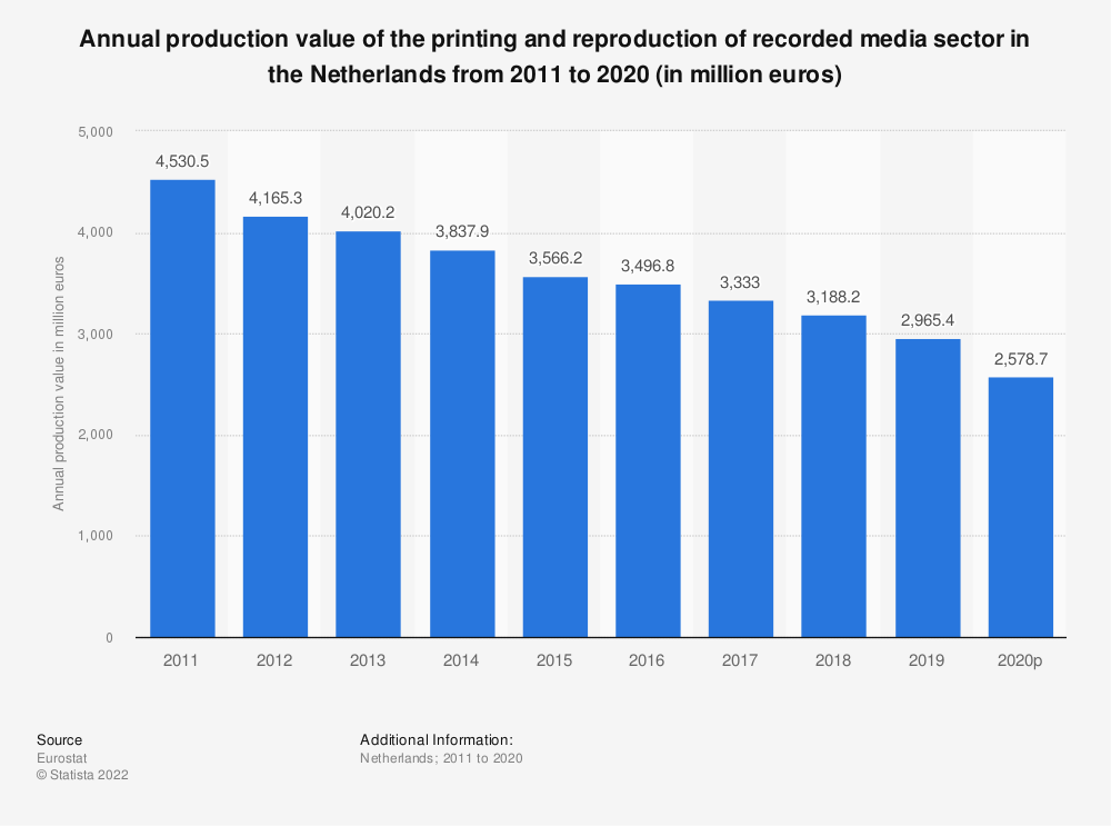 Statistic: Annual production value of the printing and reproduction of recorded media sector in the Netherlands from 2008 to 2014 (in million euros) | Statista