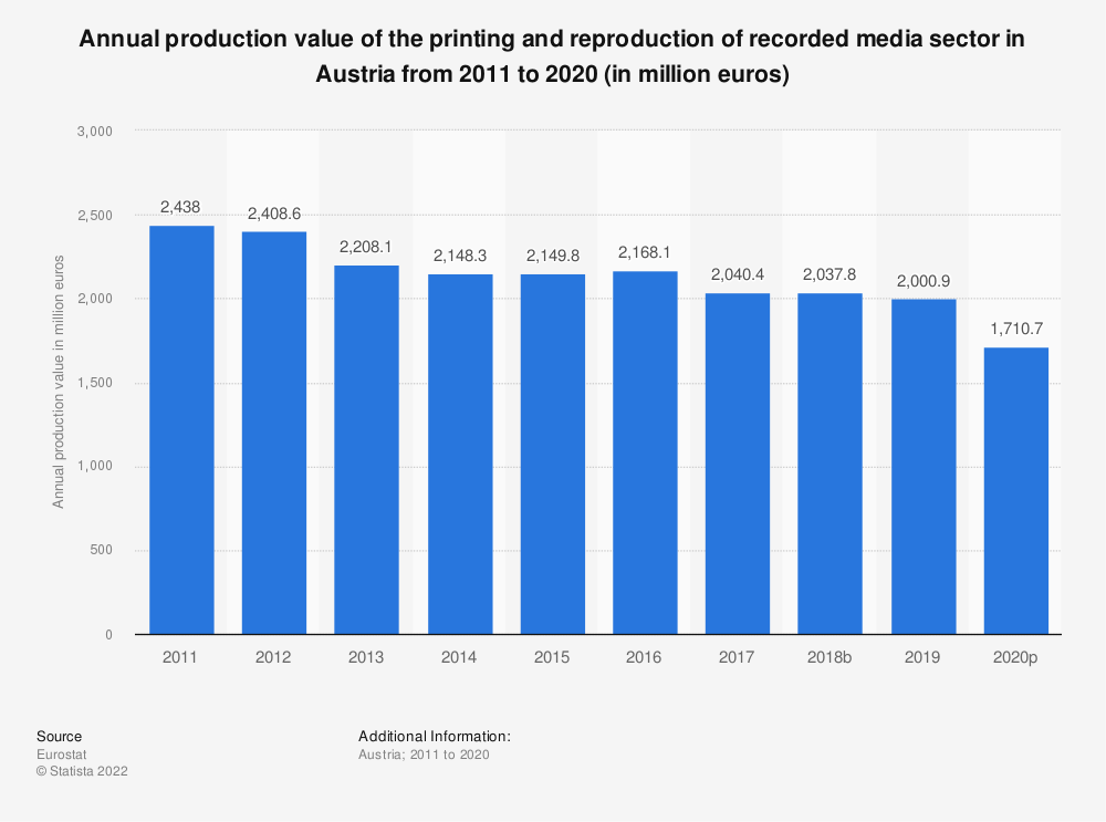 Statistic: Annual production value of the printing and reproduction of recorded media sector in Austria from 2008 to 2014 (in million euros) | Statista