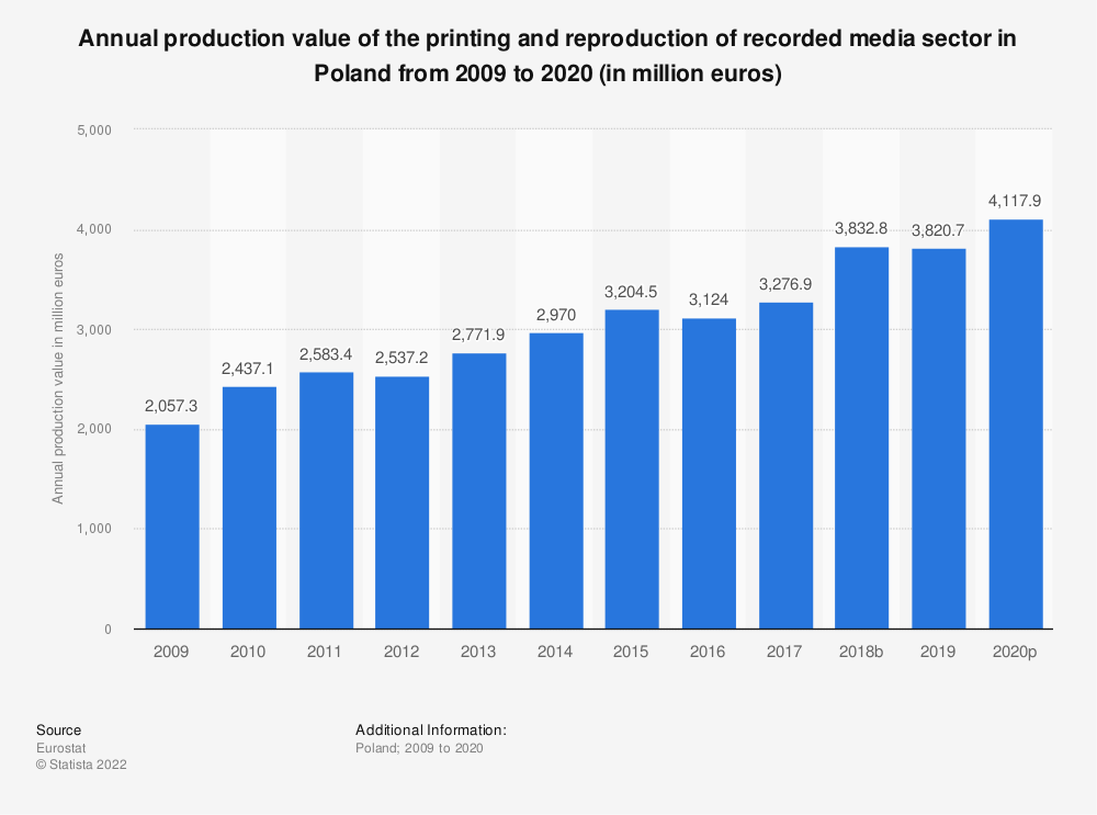 Statistic: Annual production value of the printing and reproduction of recorded media sector in Poland from 2008 to 2014 (in million euros) | Statista
