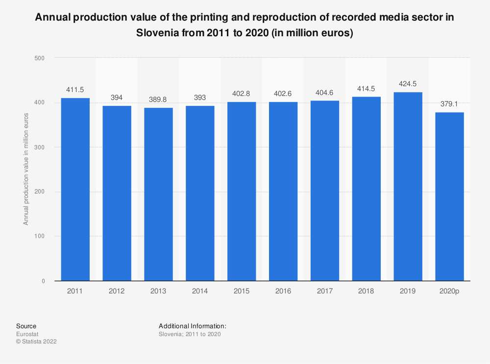 Statistic: Annual production value of the printing and reproduction of recorded media sector in Slovenia from 2008 to 2014 (in million euros) | Statista