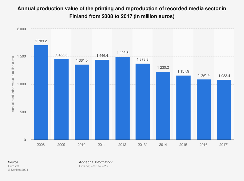 Statistic: Annual production value of the printing and reproduction of recorded media sector in Finland from 2008 to 2014 (in million euros) | Statista