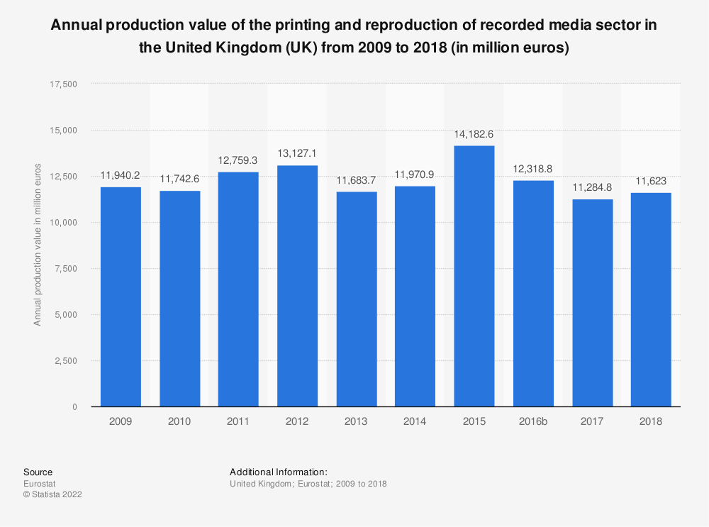Statistic: Annual production value of the printing and reproduction of recorded media sector in the United Kingdom (UK) from 2008 to 2014 (in million euros) | Statista