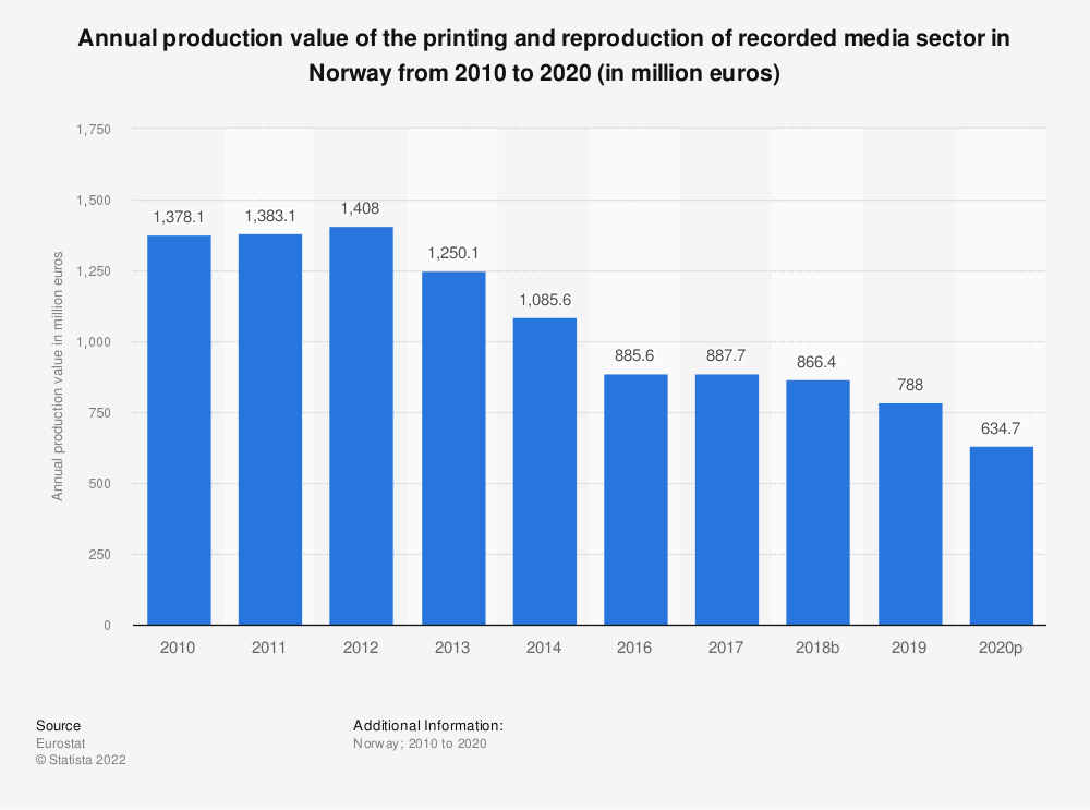 Statistic: Annual production value of the printing and reproduction of recorded media sector in Norway from 2008 to 2014 (in million euros)   Statista